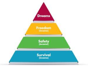 piramide-maslov